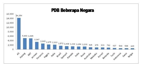 Grafik PDB Beberapa Negara