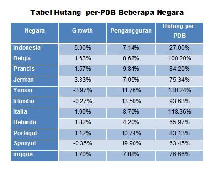 Tabel Hutang per-PDB Beberapa Negara