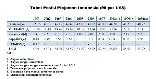 Tabel Posisi Pinjaman Indonesia