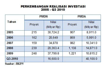 Perkembangan realisasi Investasi