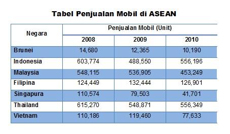 Tabel Penjualan Mobil di ASEAN