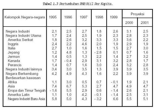 Pendapatan Perkapita Indonesia 2014