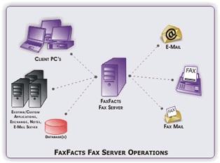 Ilustrasi Fax Server