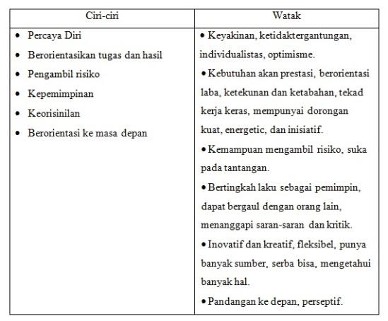 Karakteristik seorang wirausaha