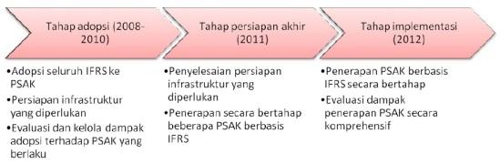 Roadmap konvergensi IFRS di Indonesia