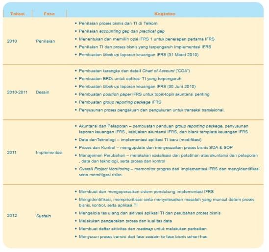 IFRS telekom